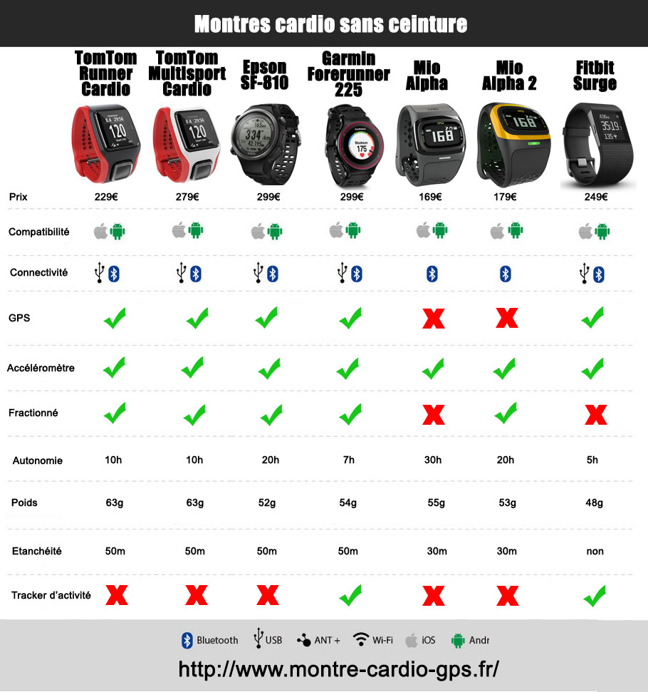 comparatif montre running