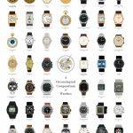 histoire de la montre